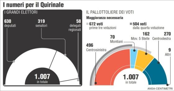 grafico elezioni presidente repubblica